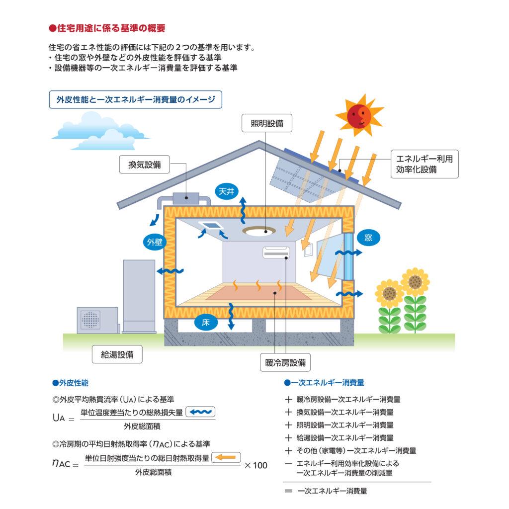 住宅用途に関わる基準の概要
